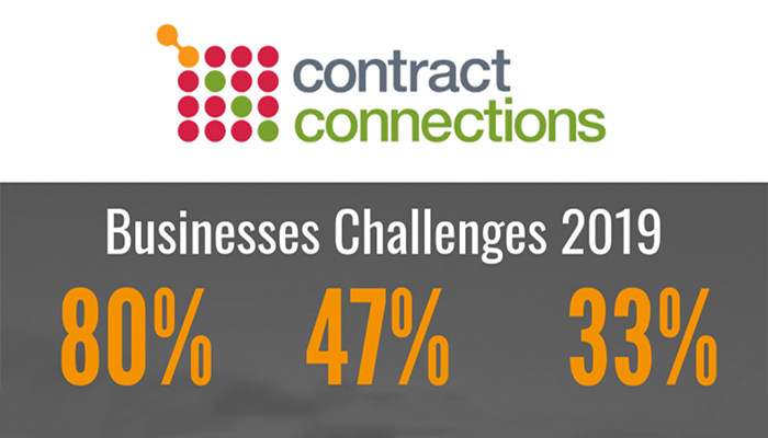 Business Challenges 2019
