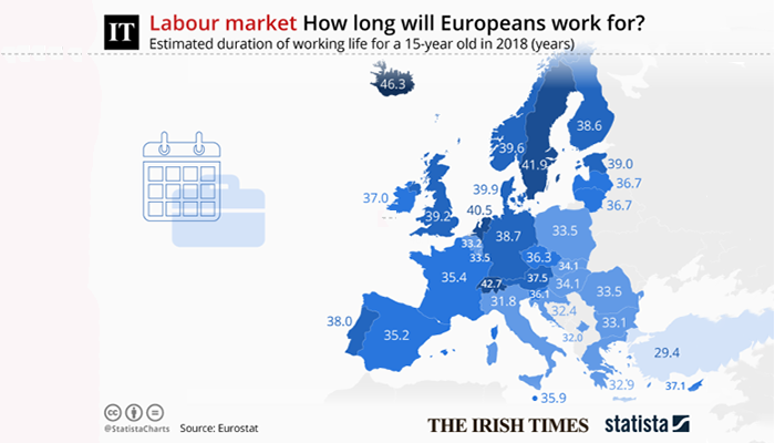Expected length of Irish working life rises to 37 years